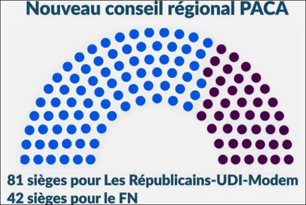 Nouveau conseil regional paca
